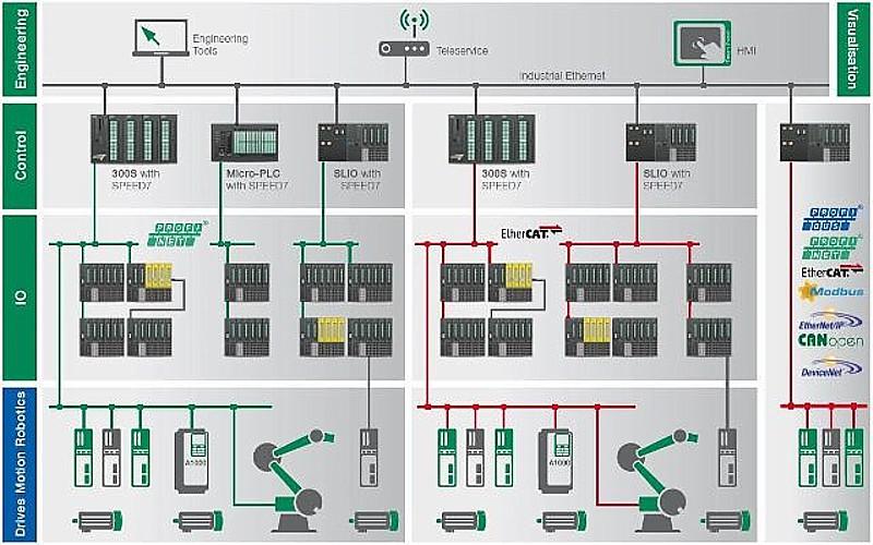 Vipa automation technology